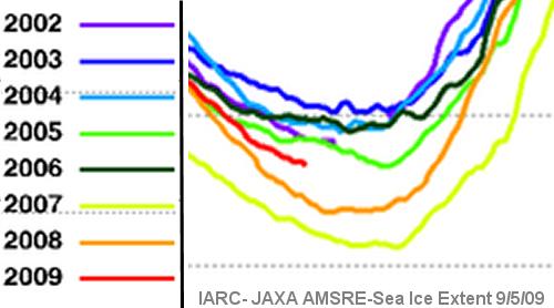mínimo_de_hielo_ártico_2002-2009