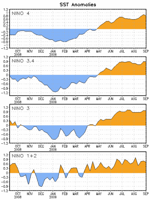 Figure 2. Time series of area-averaged sea surface temperature (SST) anomalies (°C) in the Niño regions [Niño-1+2 (0°-10°S, 90°W-80°W), Niño 3 (5°N-5°S, 150°W-90°W), Niño-3.4 (5°N-5°S, 170°W- 120°W), Niño-4 (150ºW-160ºE and 5ºN-5ºS)]. SST anomalies are departures from the 1971-2000 base period weekly means (Xue et al. 2003, J. Climate, 16, 1601-1612).