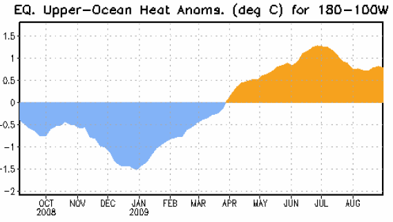 Figure 3. Area-averaged upper-ocean heat content anomalies (°C) in the equatorial Pacific (5°N-5°S, 180º-100ºW). Heat content anomalies are computed as departures from the 1982-2004 base period pentad means.