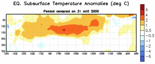 Figure 4. Depth-longitude section of equatorial Pacific upper-ocean (0-300m) temperature anomalies (°C) centered on the week of 31 August 2009. The anomalies are averaged between 5°N-5°S. Anomalies are departures from the 1982-2004 base period pentad means.