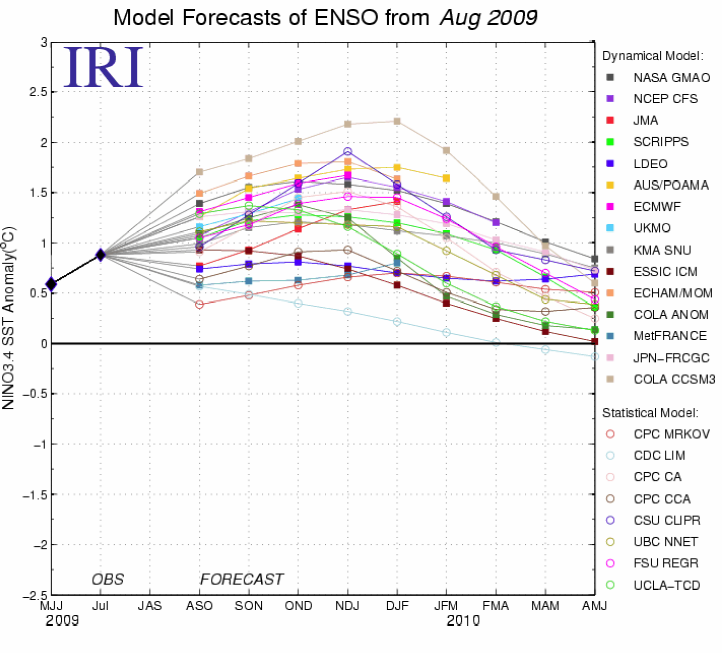 Figure 5. Forecasts of sea surface temperature (SST) anomalies for the Niño 3.4 region (5°N-5°S, 120°W- 170°W). Figure courtesy of the International Research Institute (IRI) for Climate and Society. Figure updated 18 August 2009.