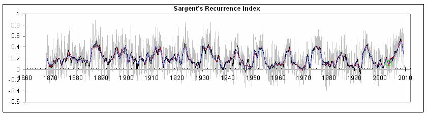 Sargent Recurrence Index - click for larger image