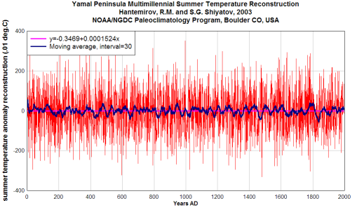 More Yamal tree ring temperature data: this data is flat as