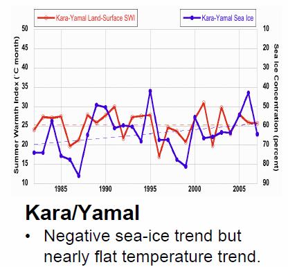 Yamal_temp_trend_AGU08