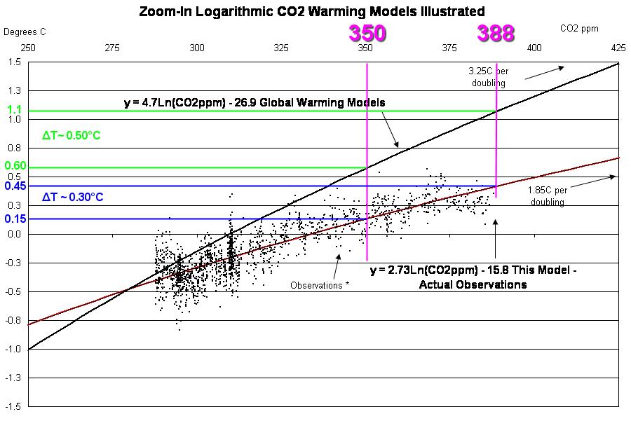 350-vs-388_logarithmic_CO2_zoomed