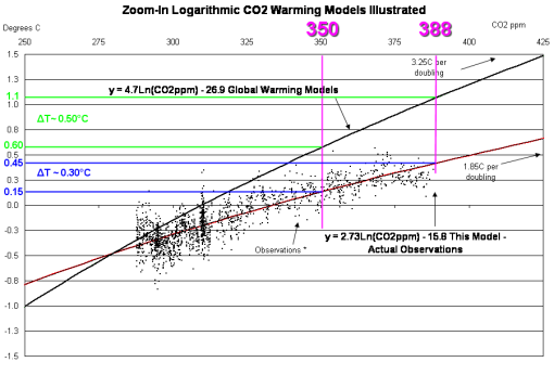 350-vs-388_logarithmic_CO2_zoomed