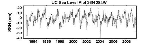Albemarle_UC_sea_level_webplot