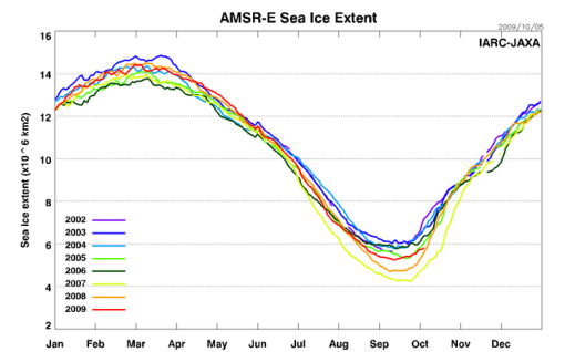 AMSRE_Sea_Ice_Extent_100509
