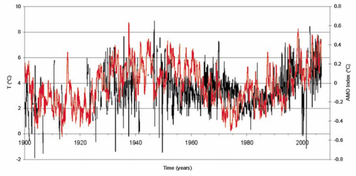Monthly temperature (°C) in the Barents Sea for the 100–150 m layer, from 1900 to 2006. Years without all 12 months of data are not plotted. The red line is the Atlantic Multidecadal Oscillation Index.