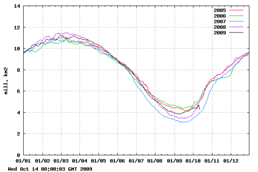 DMI sea ice extent plot - click for larger image