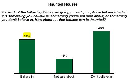 Gallup_poll_haunted_houses