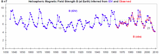 Heliospheric magnetic field since 1835 IDV and observerd