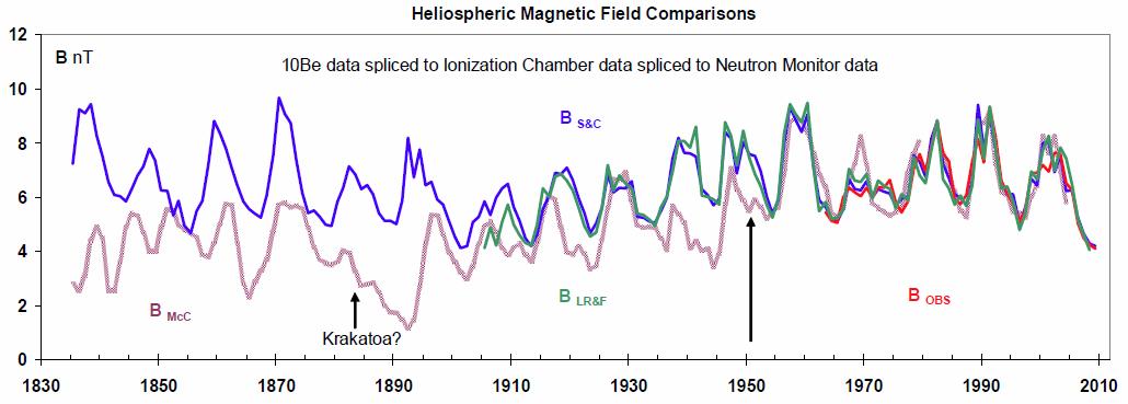 heliospheric_magnetic_to Be10_svalgaard