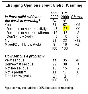 a poll on global warming Is it global warming that is causing this heatwave  cast your vote in our poll is it global warming welcome to the recipe secret forum.