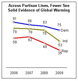 pew_poll_graph_102109