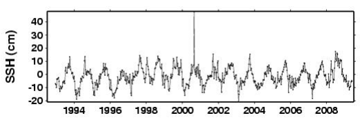 Sea level plot - just off Manhattan Island - Graph: University of Colorado