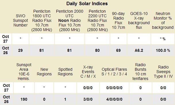 Solar_indices102609