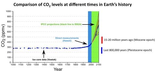 tripati_CO2-15million