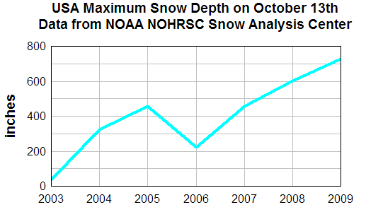 USA_snow_depth_oct13