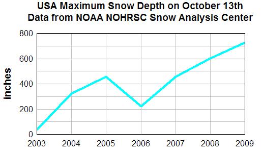 USA_snow_depth_oct13
