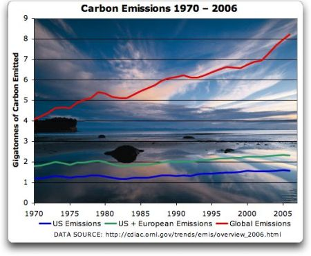 Carbon Emissions Trends