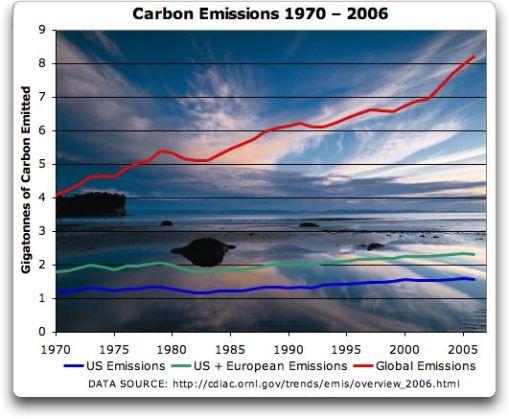[Image: carbon_emissions_trends.jpg?w=510&h=419]