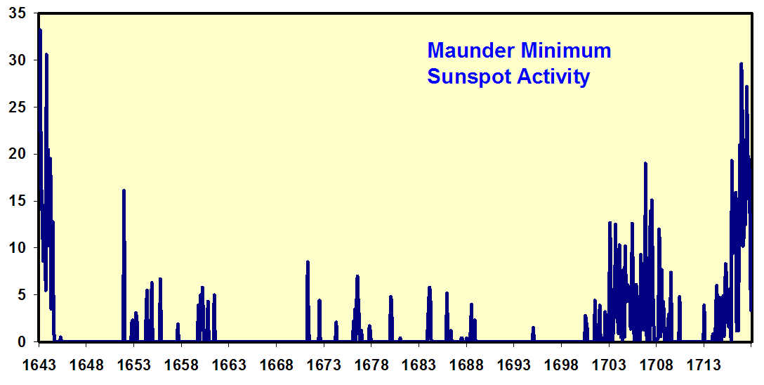 maunder-sunspot-activity