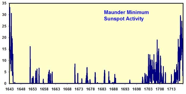 maunder-sunspot-activity