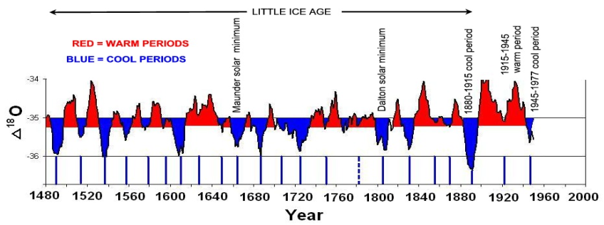 Little Ice Age thermometers – History and Reliability ...