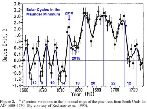 Solar-cycles-maunder