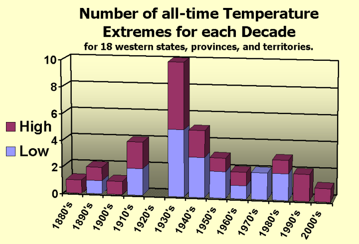 Western_USA_all-time_temp_records