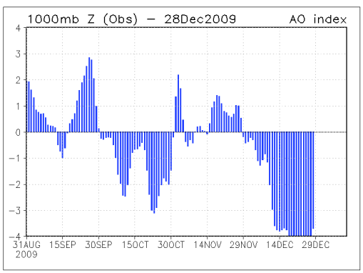 The Arctic Oscillation Index goes strongly negative | Watts