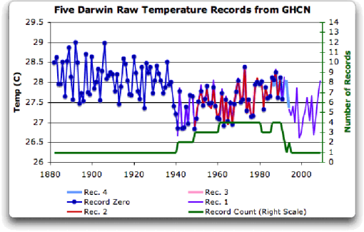 The Smoking Gun At Darwin Zero | Watts Up With That?
