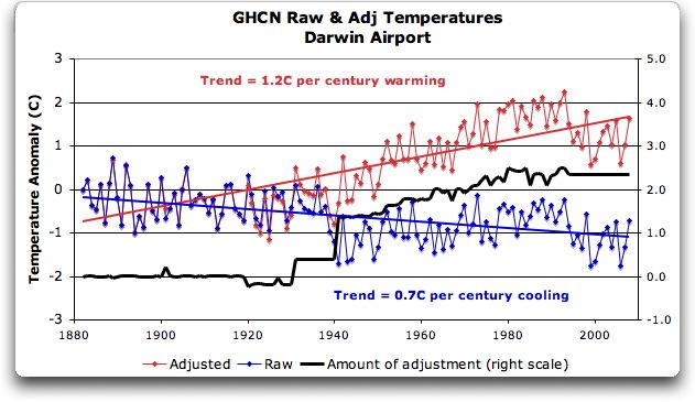 Temperatures         at Darwin airport