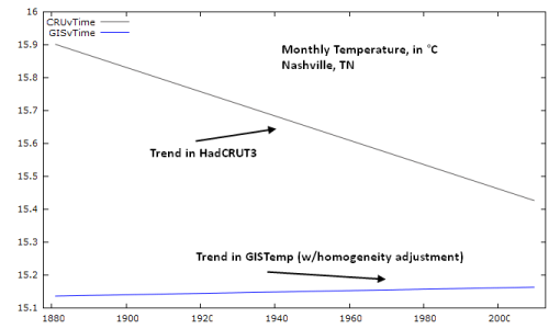 Would You Like Your Temperature Data Homogenized, or