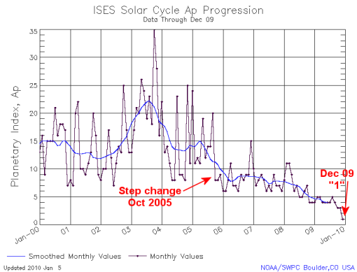Solar geomagnetic index reaches unprecedented low – only