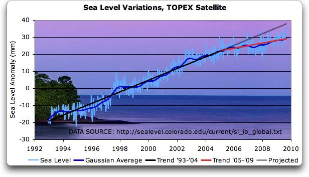 Is sea level rising?