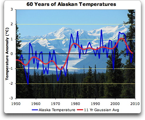 the alaska climate research center have just released their update to the