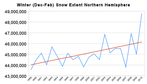 Northern Hemisphere Snow Extent Second Highest on Record