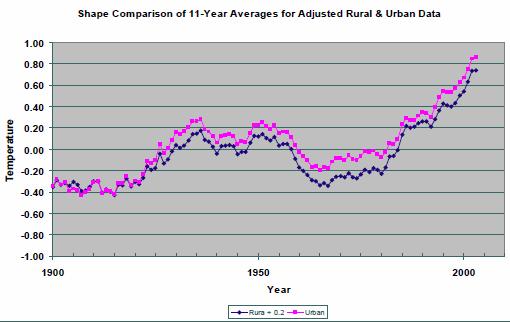 urban is better than rural