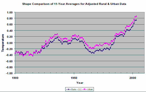 A new paper comparing NCDC rural and urban US surface