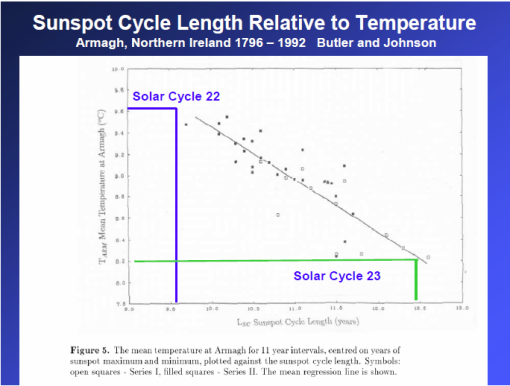 Archibald on stellar to climate linkage | Watts Up With That?
