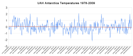 NASA Still Spreading Antarctic Worries