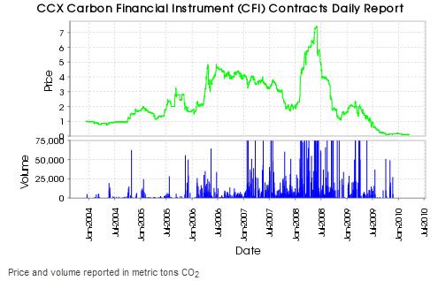 EU Carbon trading Market crashes
