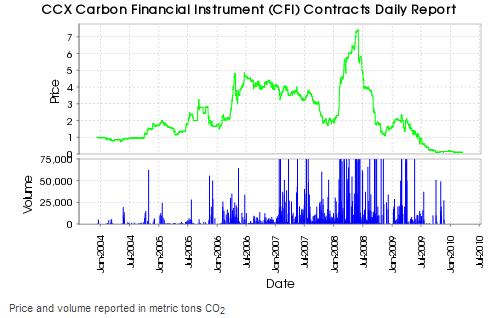 EU Carbon trading Market crashes