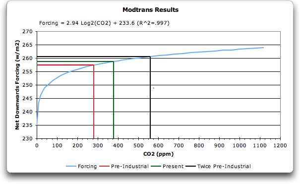 co2 log graph 1