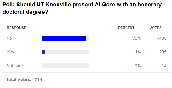 Doctor Gore: a good idea? – poll disagrees | Watts Up With That?