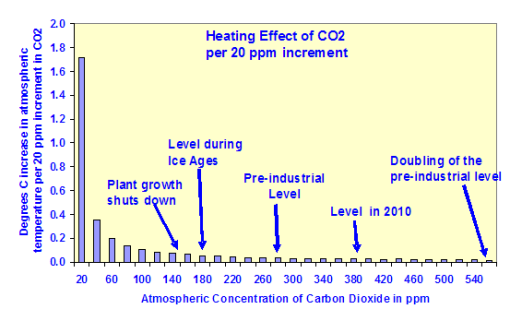 The Logarithmic Effect of Carbon Dioxide | Watts Up With That?