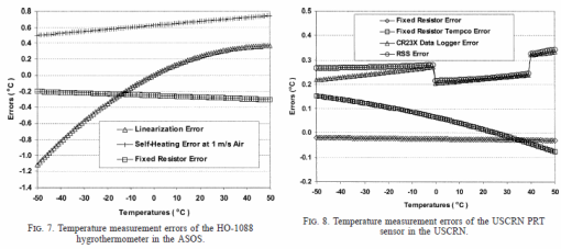Accuracy of climate station electronic sensors – not the
