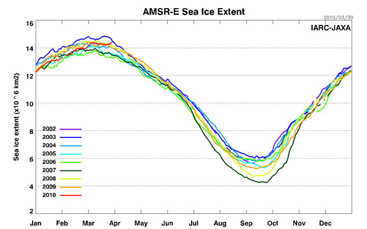 Arctic Sea Ice about to hit 'normal' – what will the news